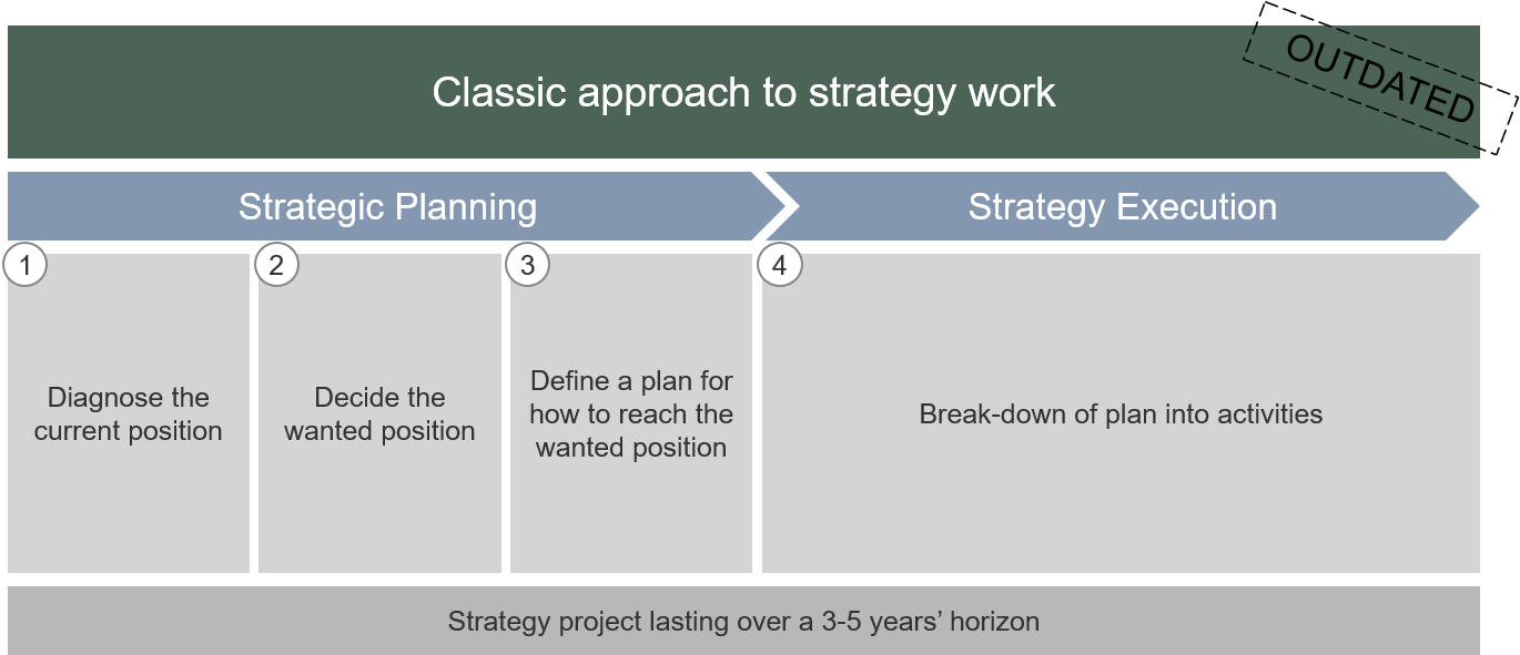 Classic approach to strategy work