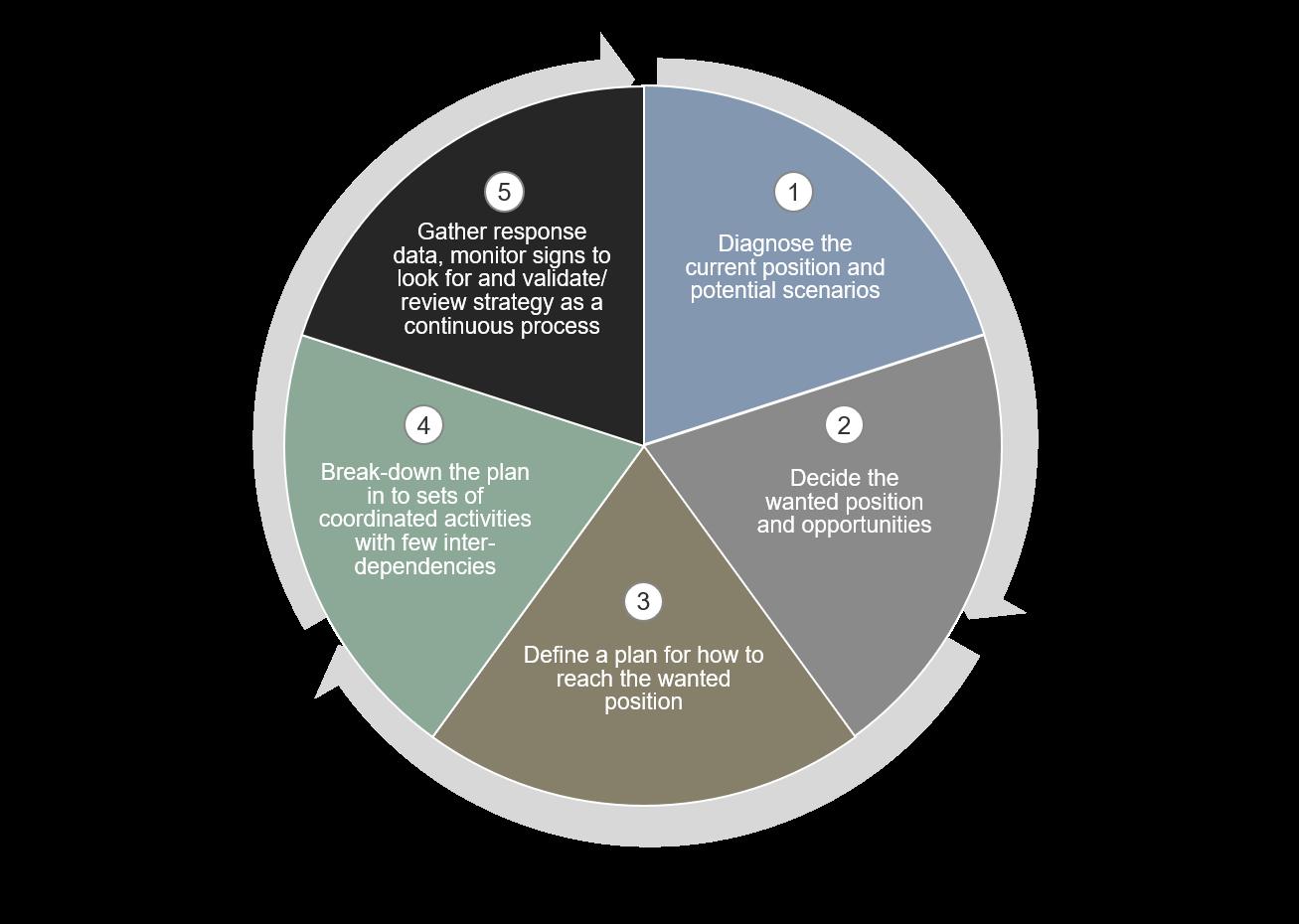 Iterative Strategy Framework