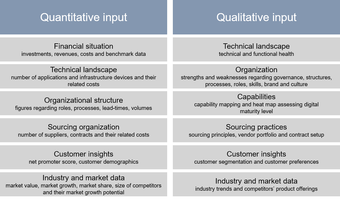 Comparison between qualitative and quantitative data input